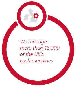 We manage more than 14,500 of the UK's cash machines
